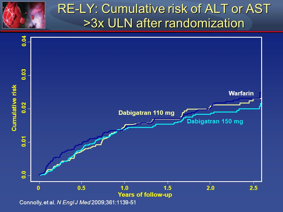 RE-LY: Cumulative risk of ALT or AST >3x ULN after randomization