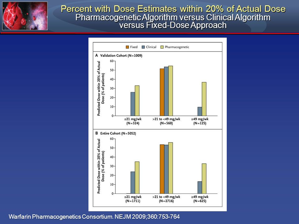 Percent with Dose Estimates within 20% of Actual Dose
