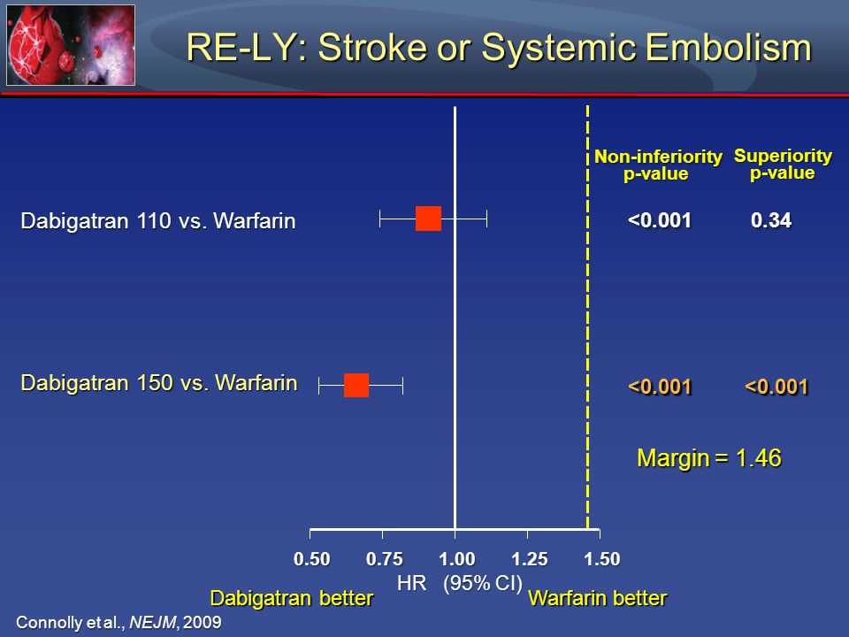 RE-LY: Stroke or Systemic Embolism