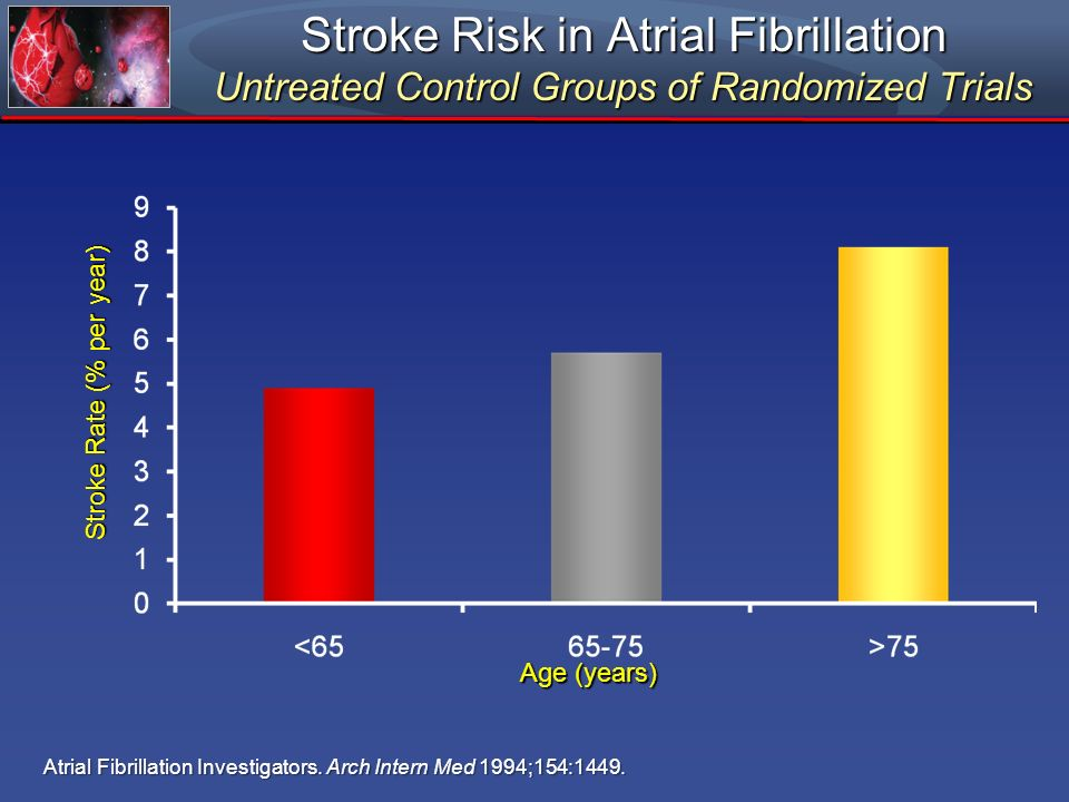 Stroke Rate (% per year)
