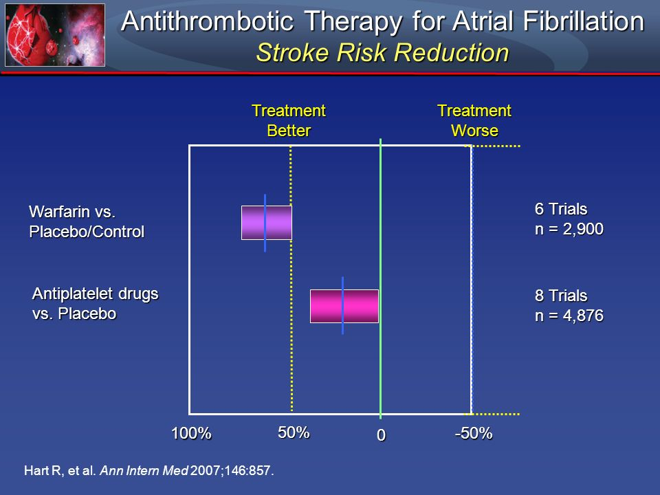 Antithrombotic Therapy for Atrial Fibrillation Stroke Risk Reduction