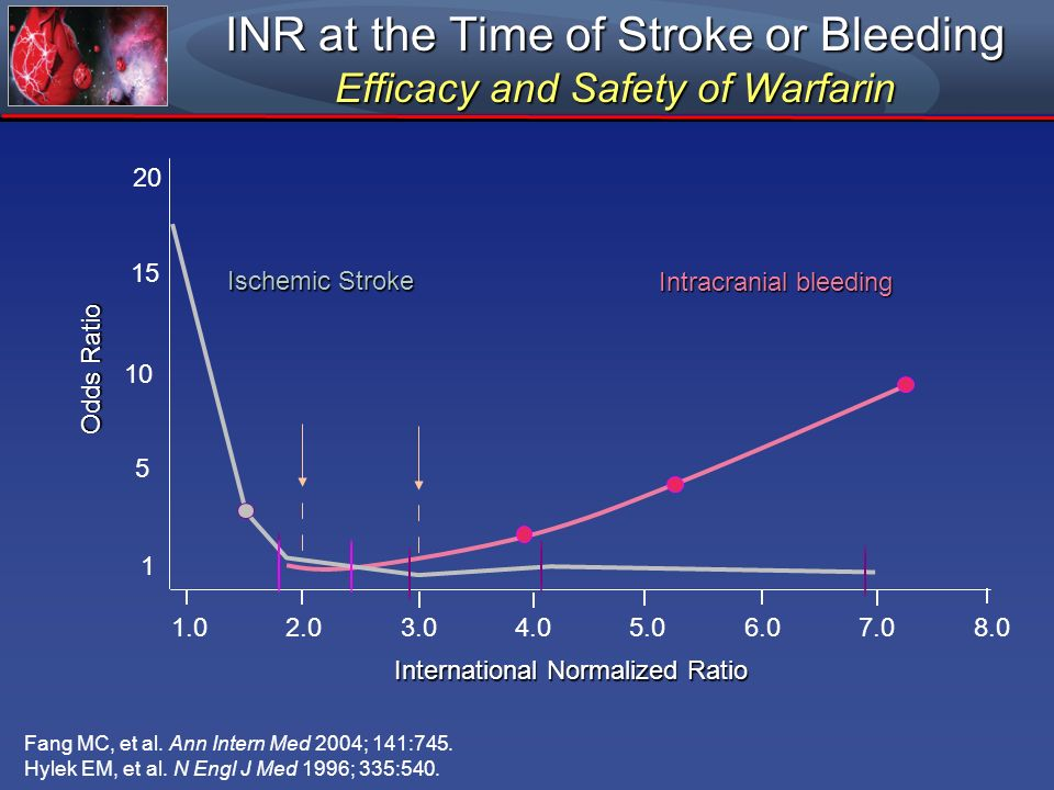 INR at the Time of Stroke or Bleeding Efficacy and Safety of Warfarin