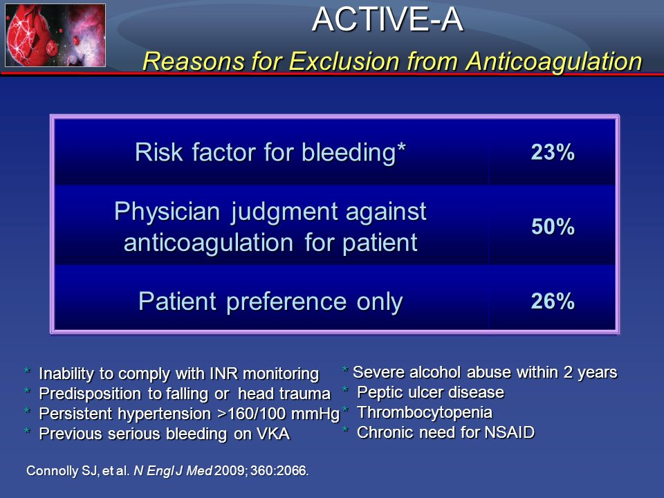 ACTIVE-A Reasons for Exclusion from Anticoagulation