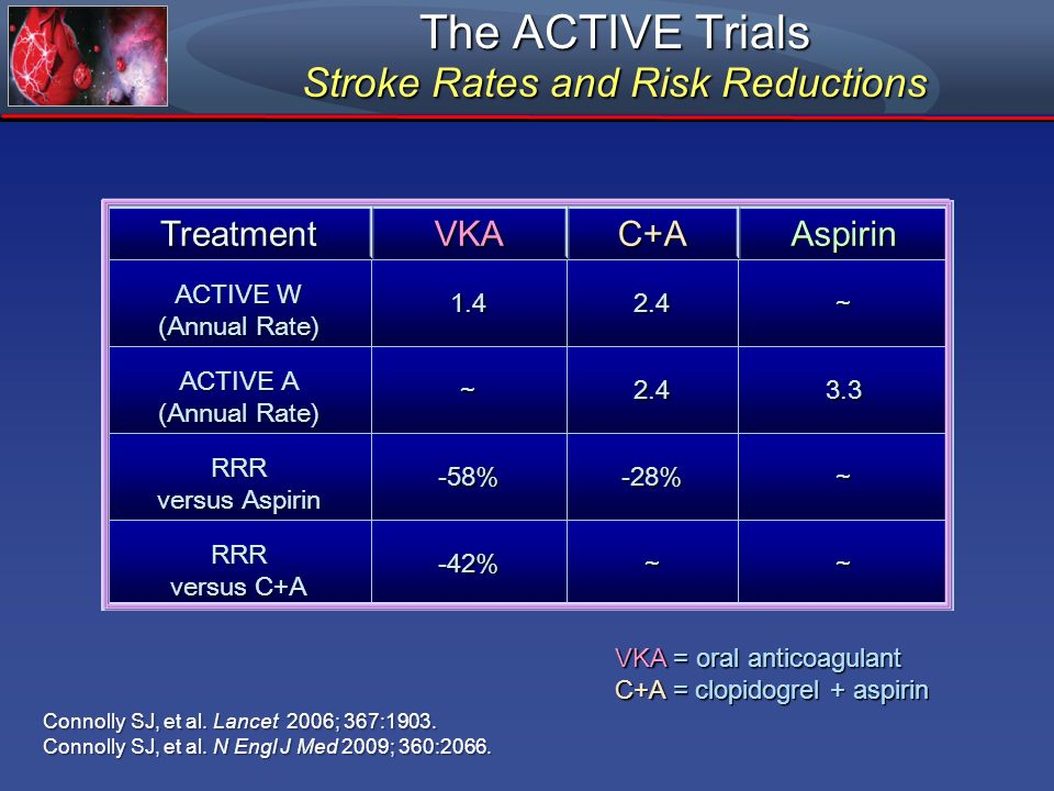 The ACTIVE Trials Stroke Rates and Risk Reductions