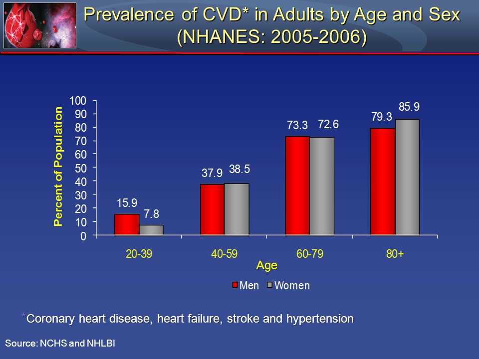Prevalence of CVD* in Adults by Age and Sex (NHANES: )
