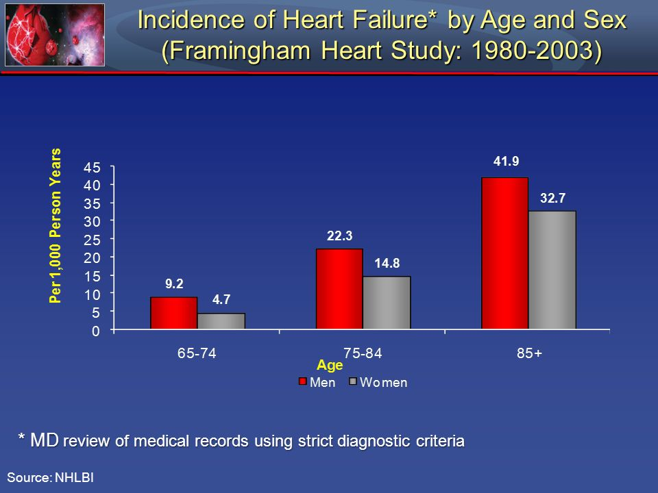 Incidence of Heart Failure