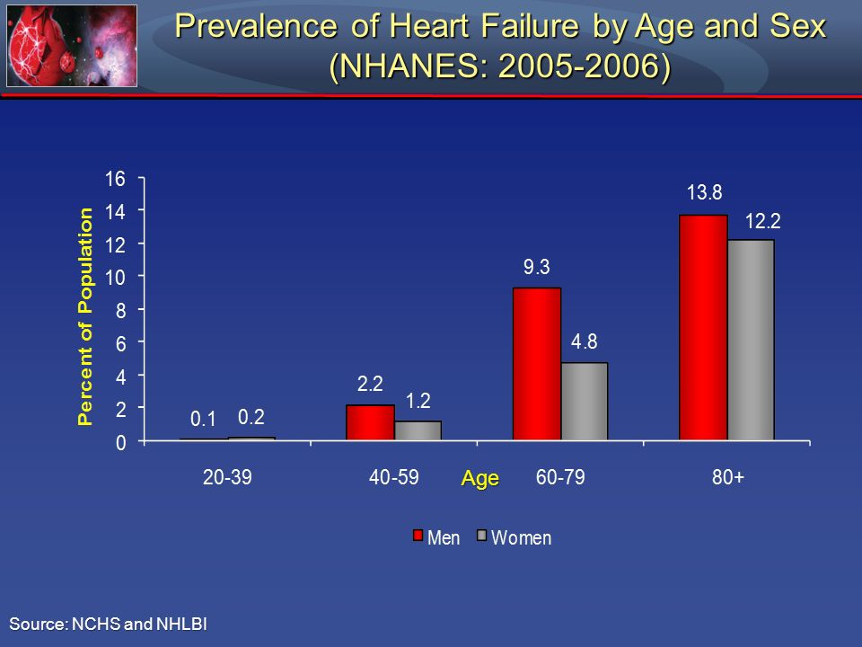 Prevalence of Heart Failure by Age and Sex (NHANES: )
