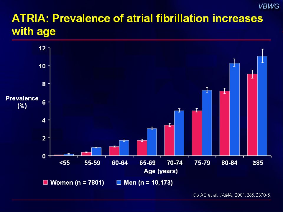 ATRIA: Prevalence of atrial fibrillation increases with age