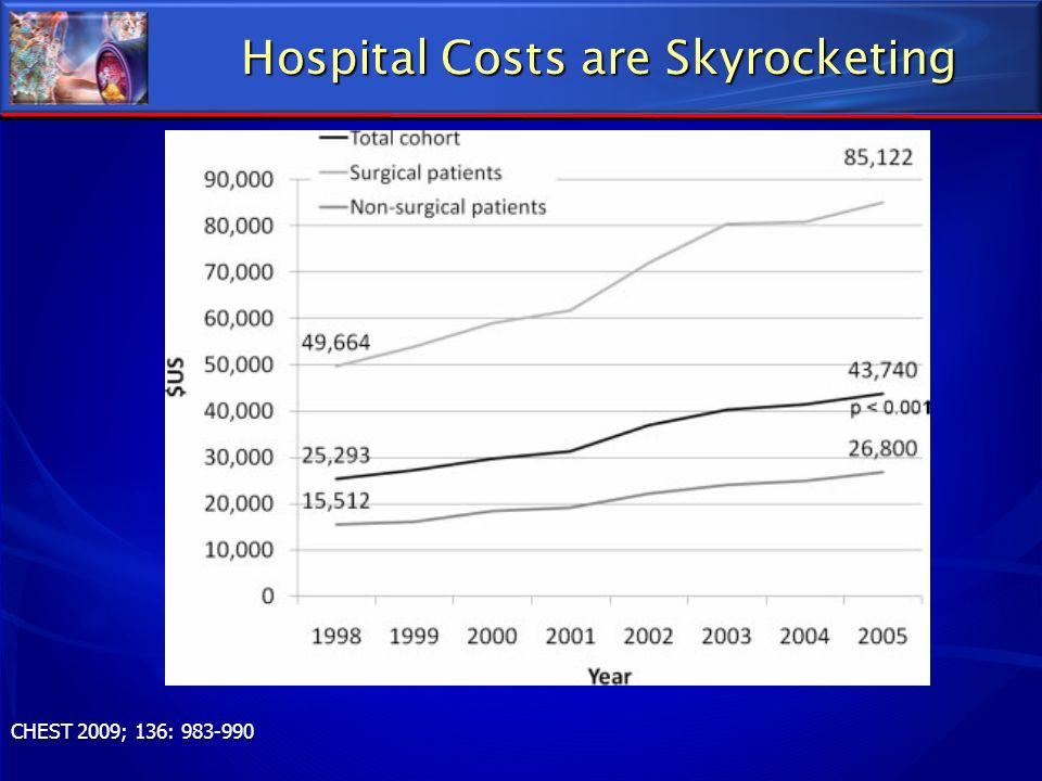 Hospital Costs are Skyrocketing