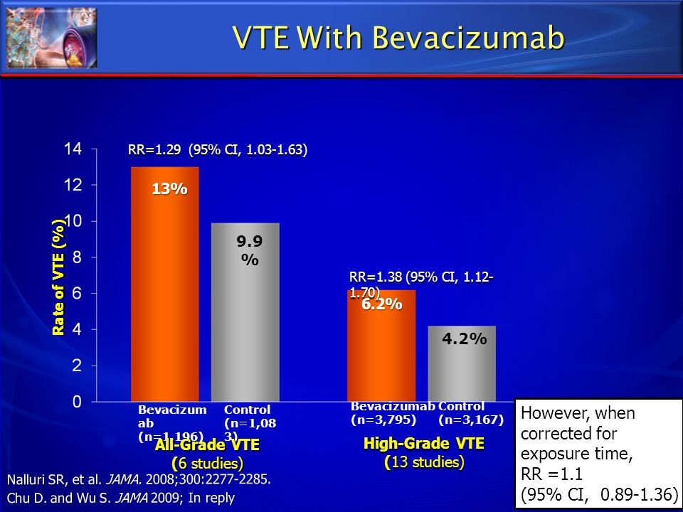 VTE With Bevacizumab However, when corrected for exposure time,