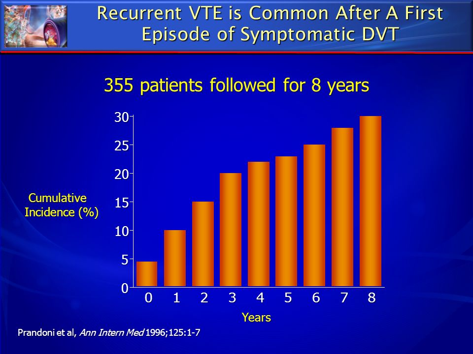 Recurrent VTE is Common After A First Episode of Symptomatic DVT