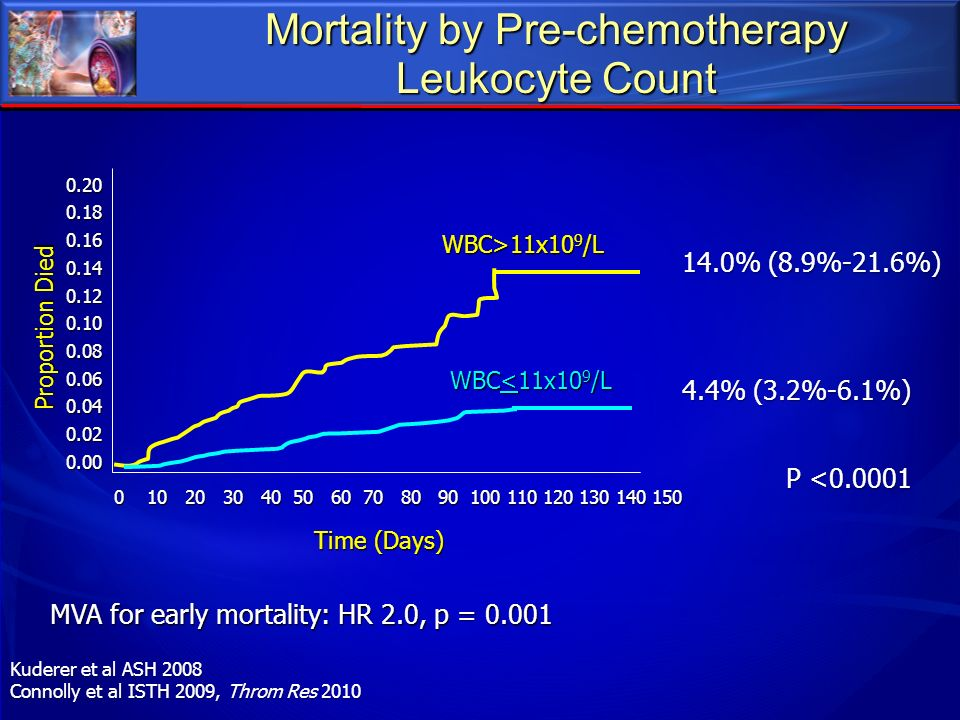 Mortality by Pre-chemotherapy Leukocyte Count