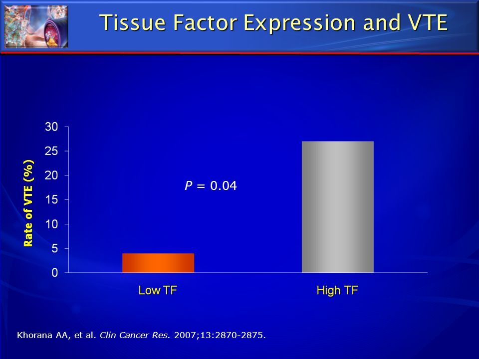 Tissue Factor Expression and VTE