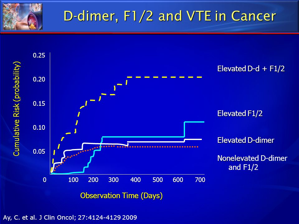 D-dimer, F1/2 and VTE in Cancer