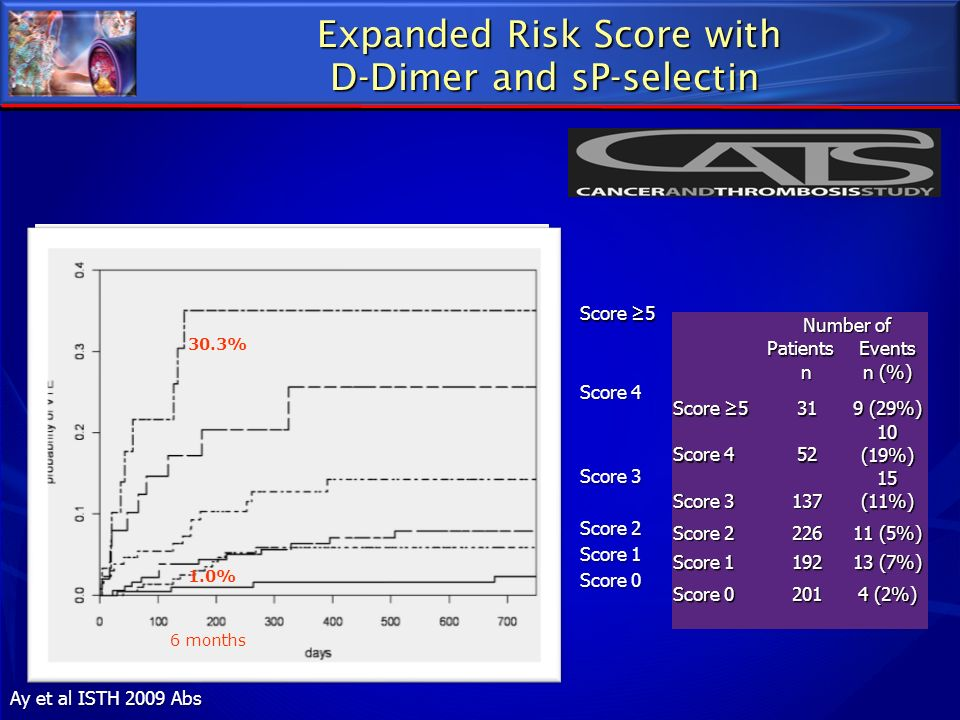 Expanded Risk Score with D-Dimer and sP-selectin