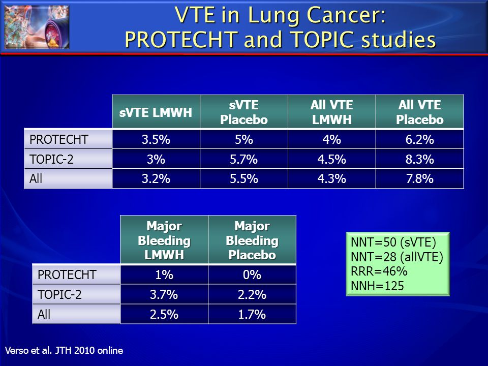 VTE in Lung Cancer: PROTECHT and TOPIC studies