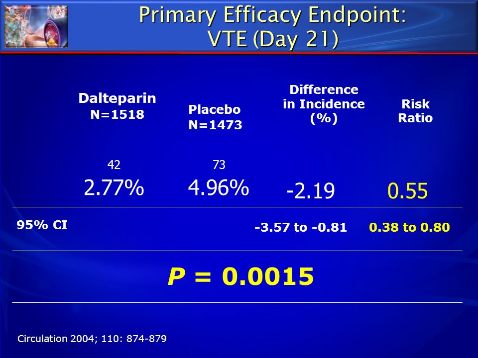 Primary Efficacy Endpoint: VTE (Day 21)