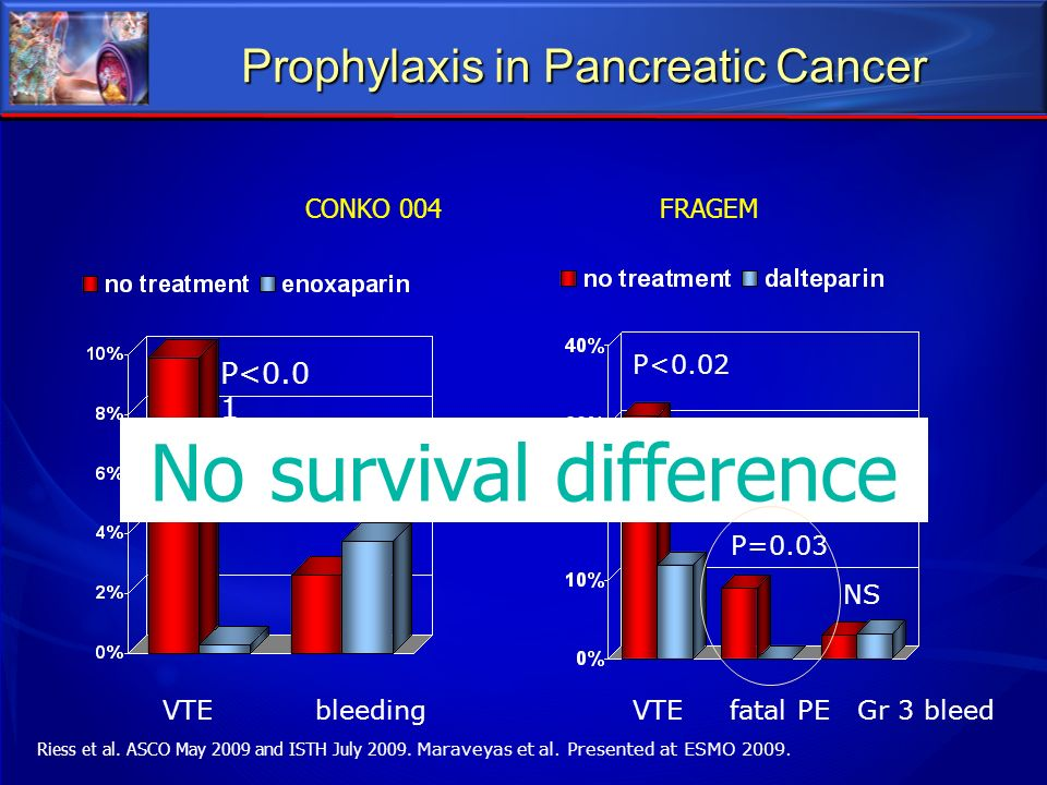 Prophylaxis in Pancreatic Cancer