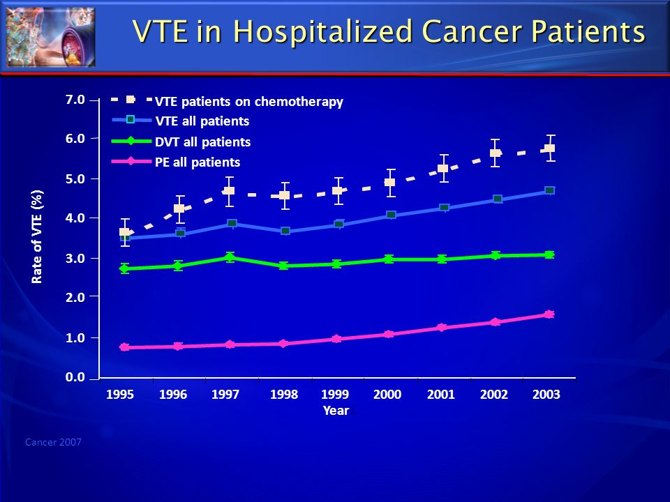 VTE in Hospitalized Cancer Patients