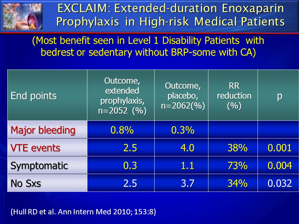 Outcome, extended prophylaxis, n=2052 (%)