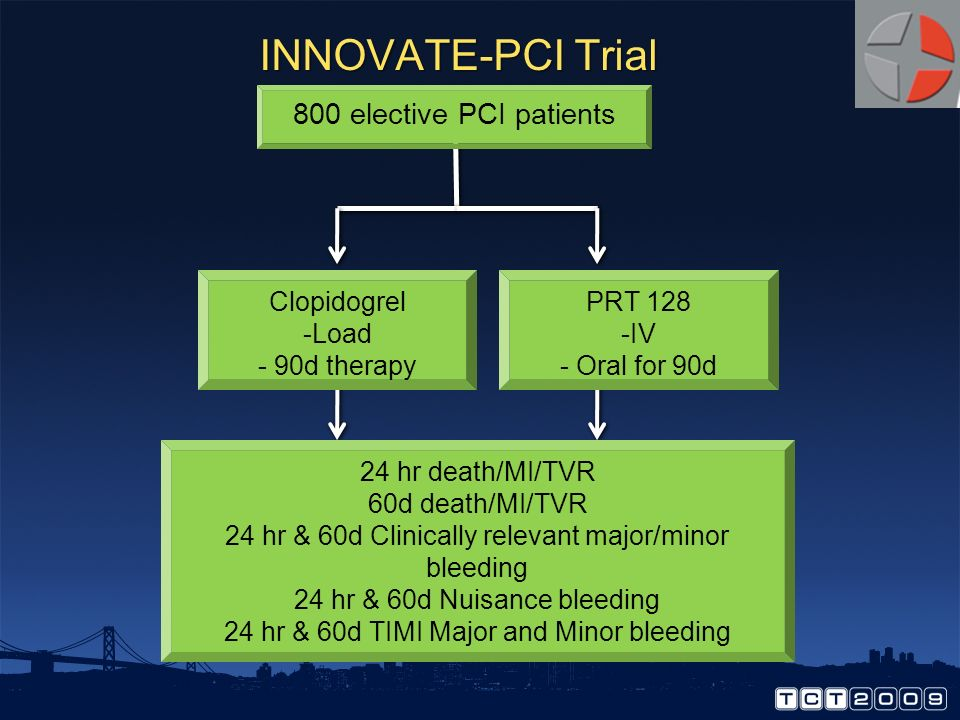 INNOVATE-PCI Trial 800 elective PCI patients Clopidogrel Load