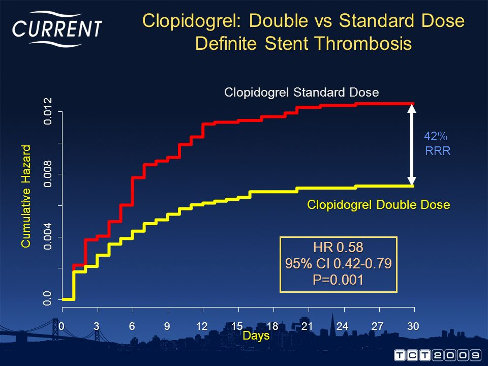 Clopidogrel: Double vs Standard Dose Definite Stent Thrombosis