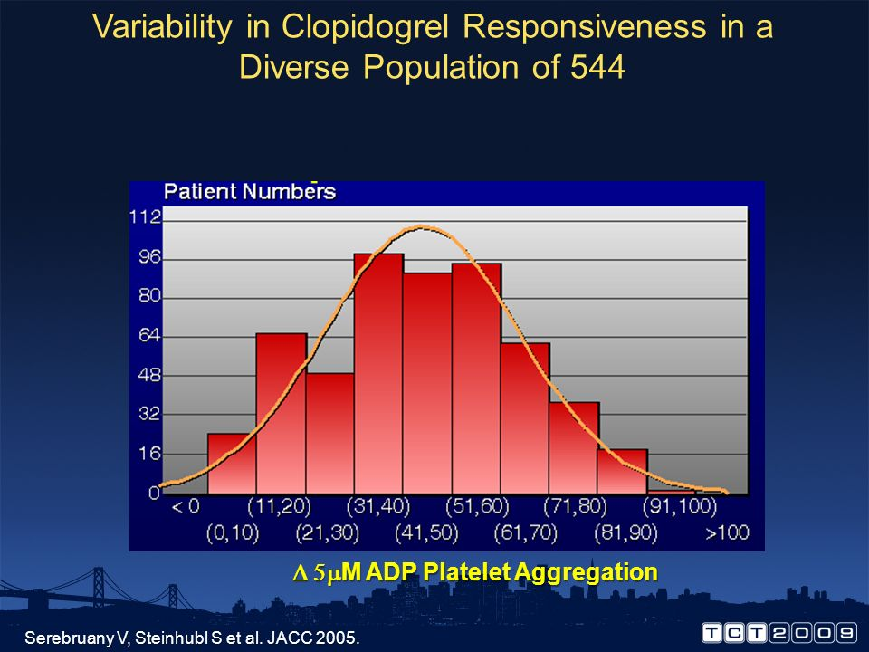 Variability in Clopidogrel Responsiveness in a Diverse Population of 544