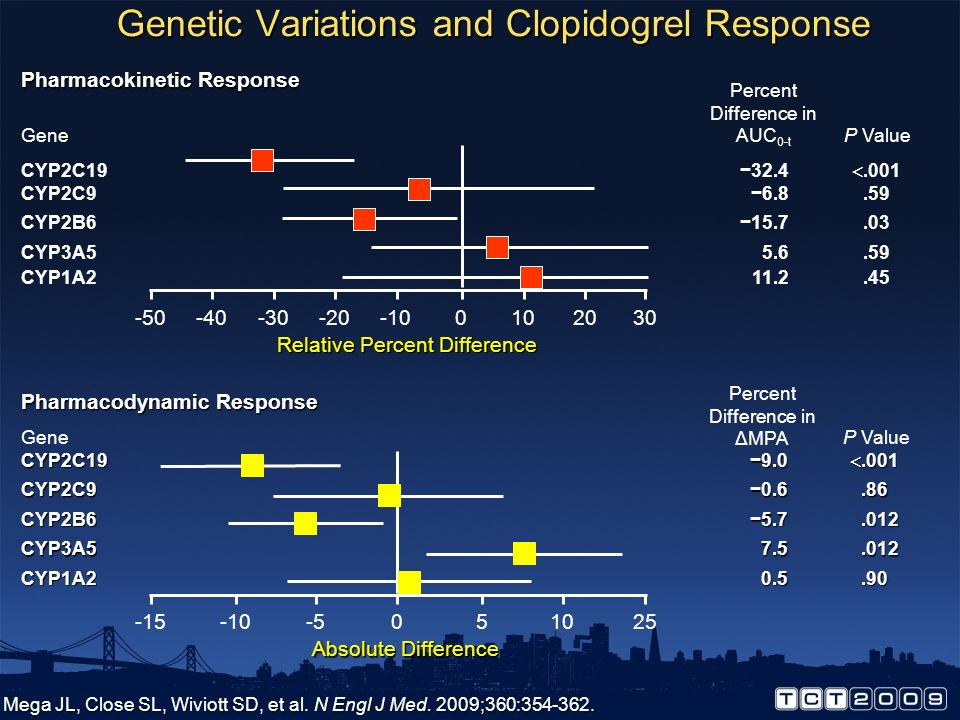 Genetic Variations and Clopidogrel Response