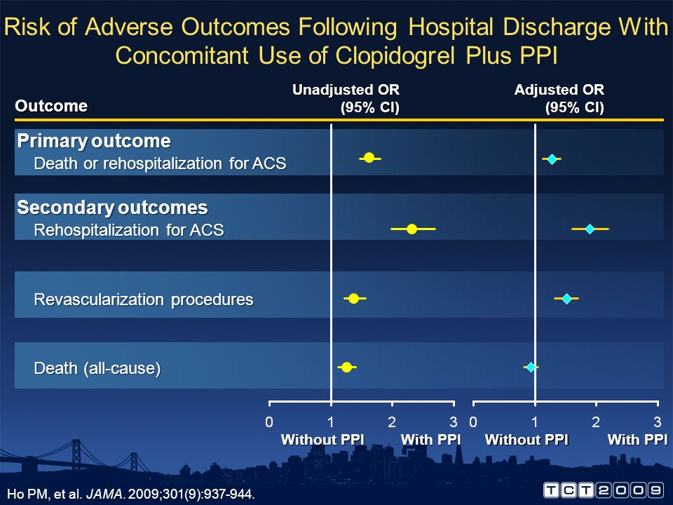 Risk of Adverse Outcomes Following Hospital Discharge With Concomitant Use of Clopidogrel Plus PPI