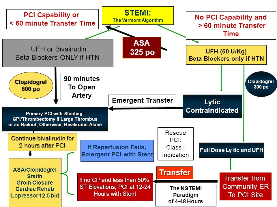 STEMI: ASA 325 po Transfer PCI Capability or No PCI Capability and