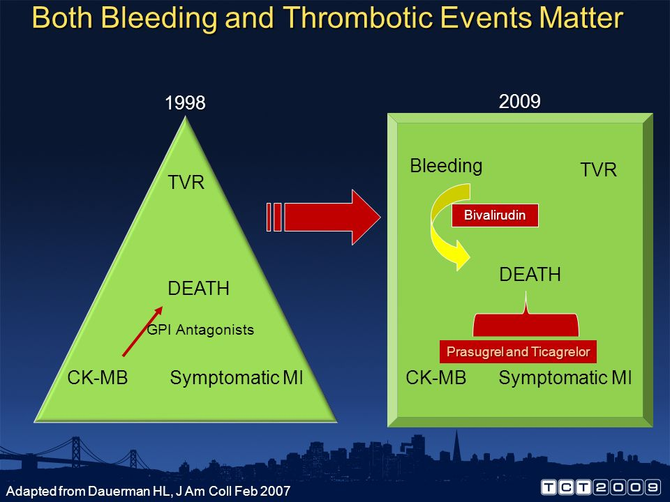 Both Bleeding and Thrombotic Events Matter