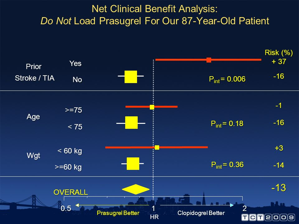 Net Clinical Benefit Analysis: Do Not Load Prasugrel For Our 87-Year-Old Patient