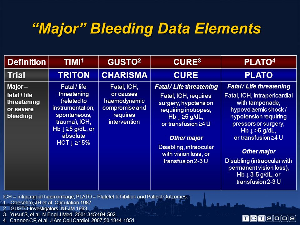 Major Bleeding Data Elements