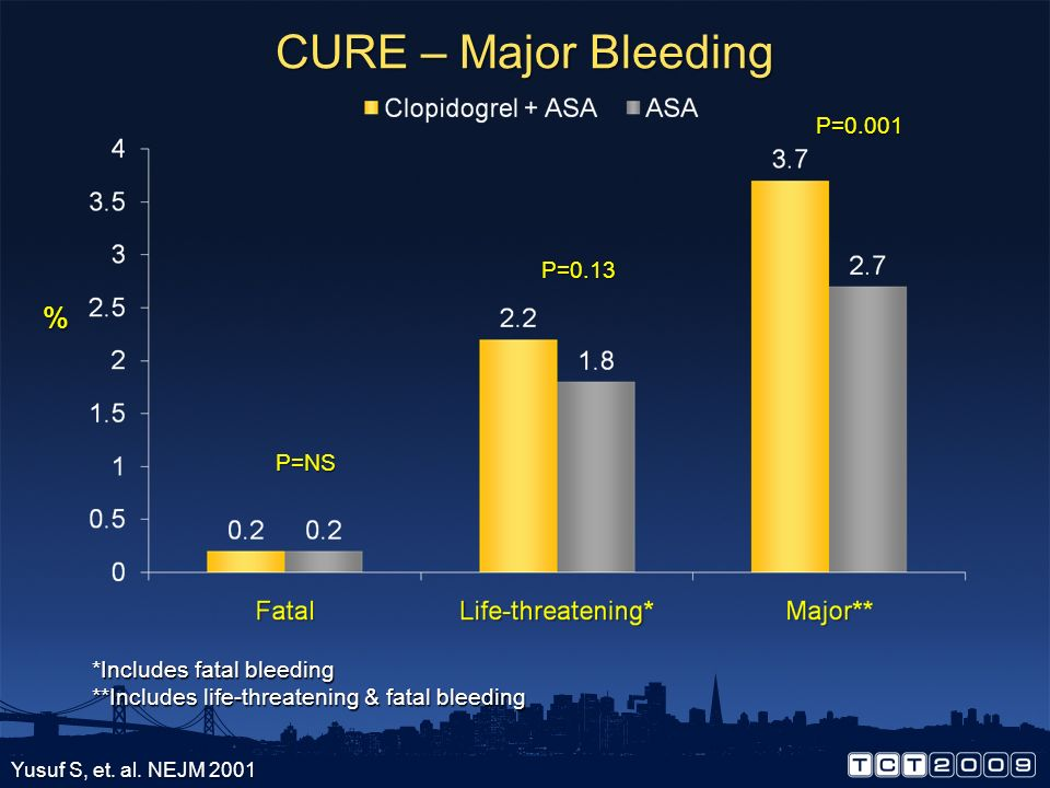 CURE – Major Bleeding % P=0.001 P=0.13 P=NS *Includes fatal bleeding