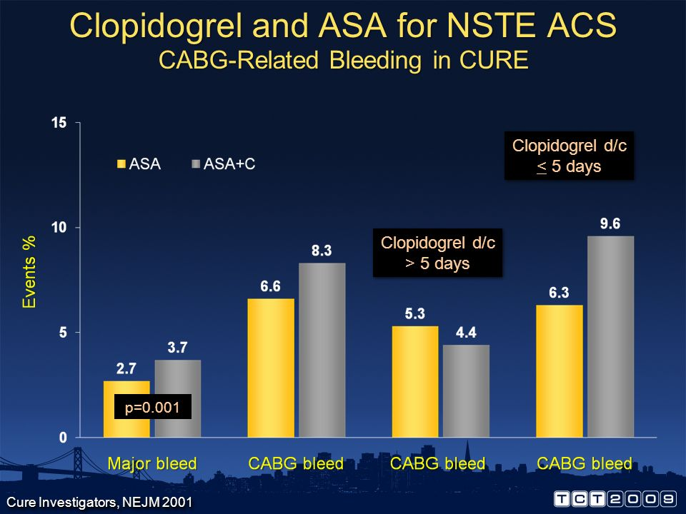 Clopidogrel and ASA for NSTE ACS CABG-Related Bleeding in CURE