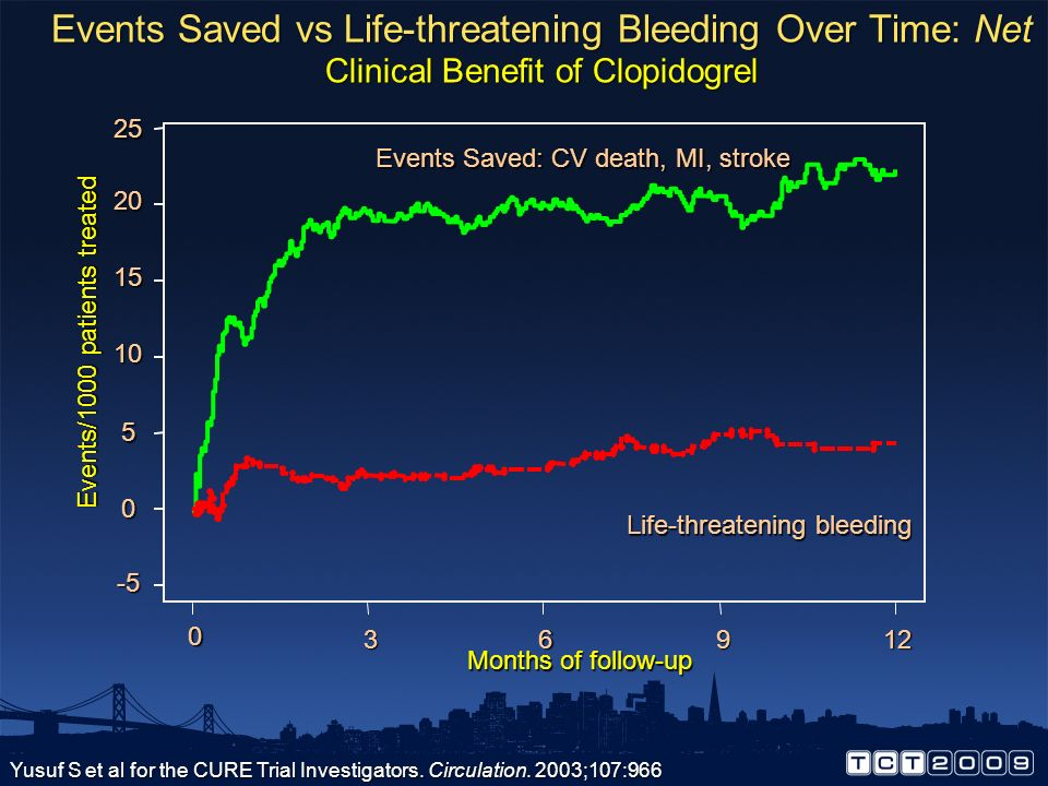 Events Saved vs Life-threatening Bleeding Over Time: Net Clinical Benefit of Clopidogrel