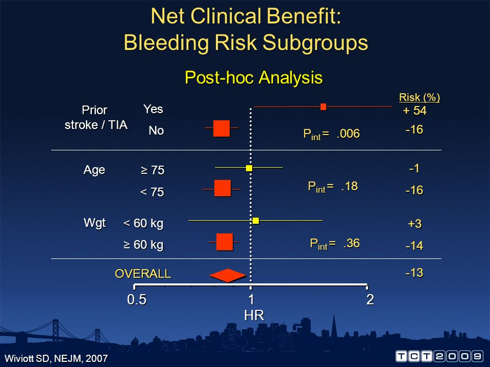 Net Clinical Benefit: Bleeding Risk Subgroups
