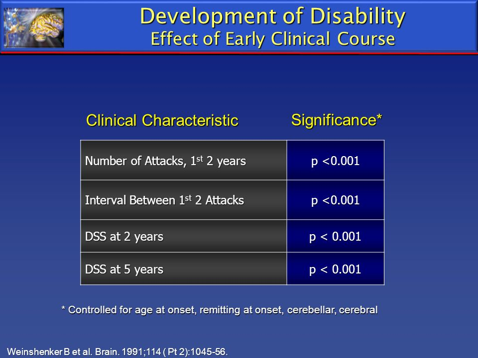 Development of Disability
