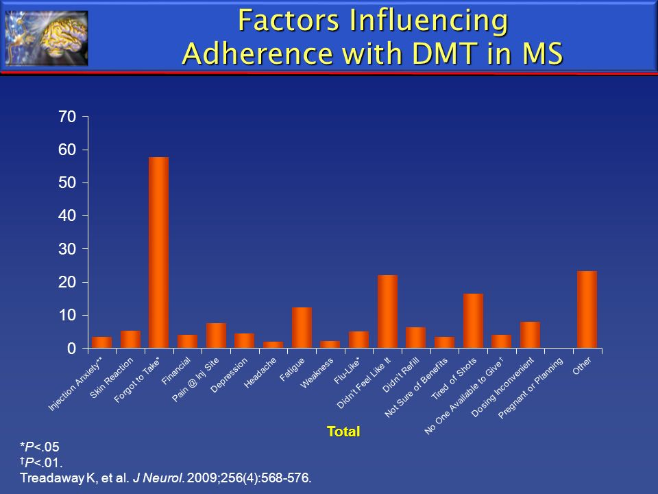 Factors Influencing Adherence with DMT in MS
