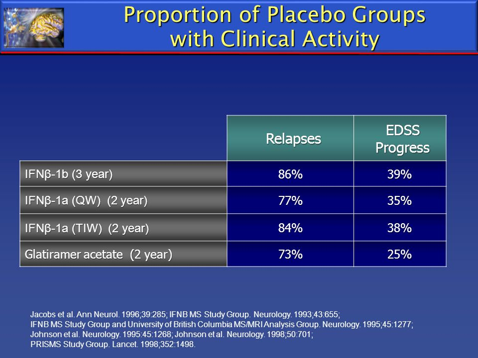 Proportion of Placebo Groups with Clinical Activity