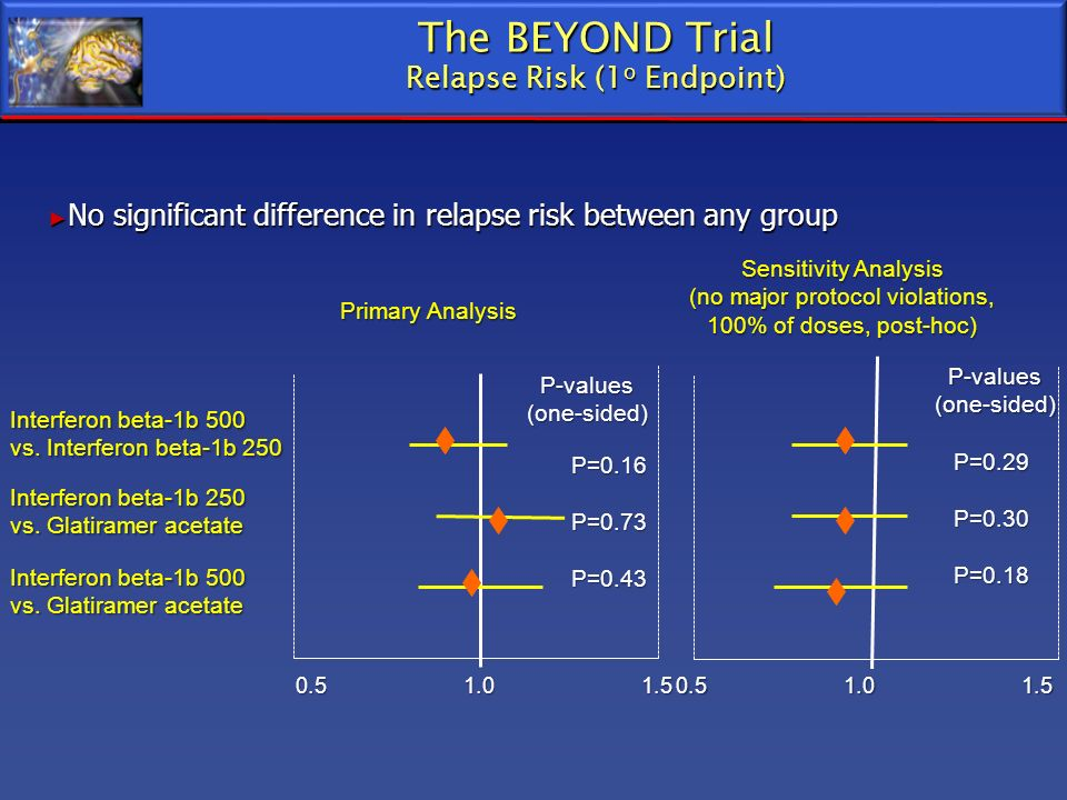 The BEYOND Trial Relapse Risk (1o Endpoint)