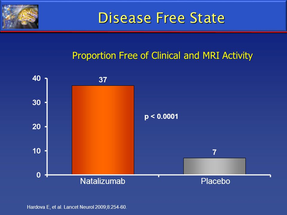 Disease Free State Proportion Free of Clinical and MRI Activity