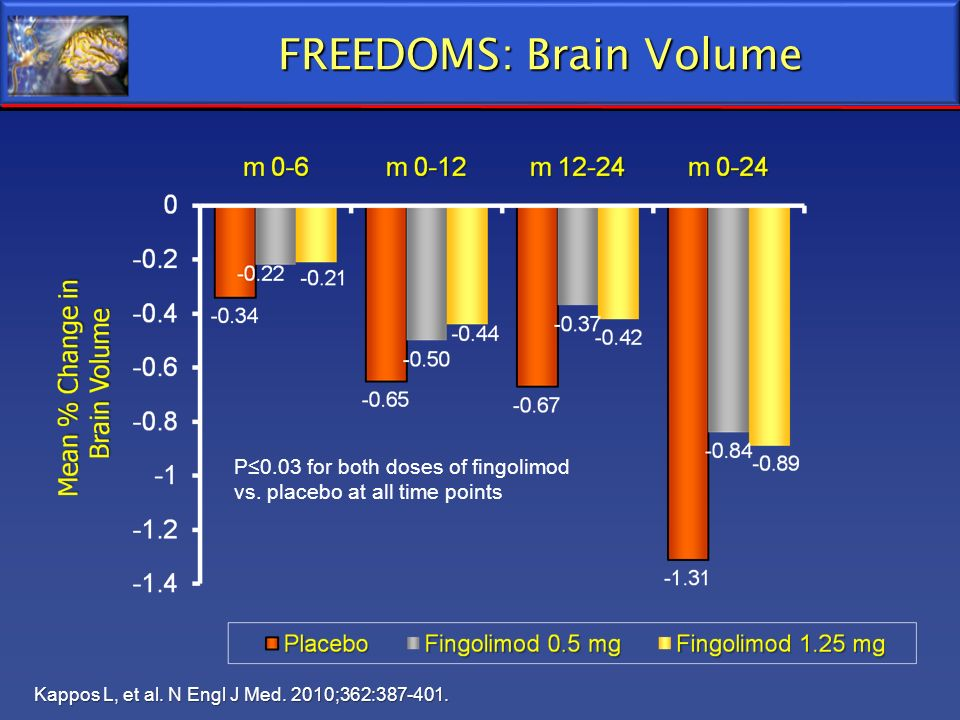 FREEDOMS: Brain Volume