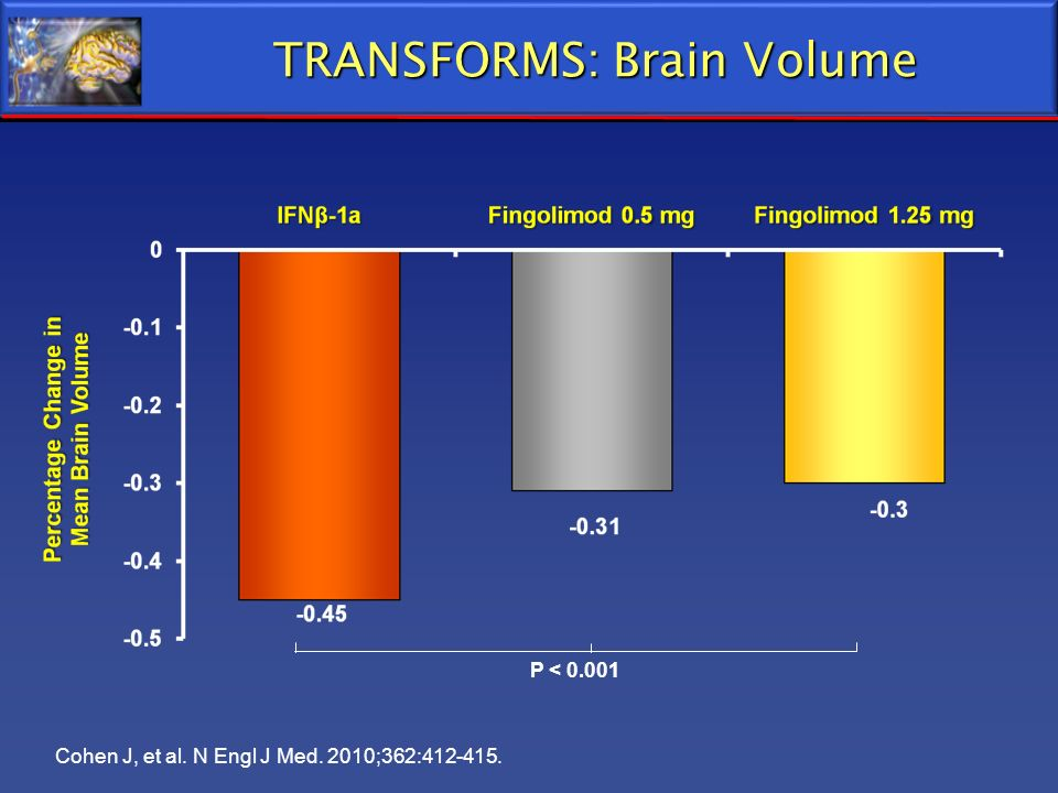 TRANSFORMS: Brain Volume