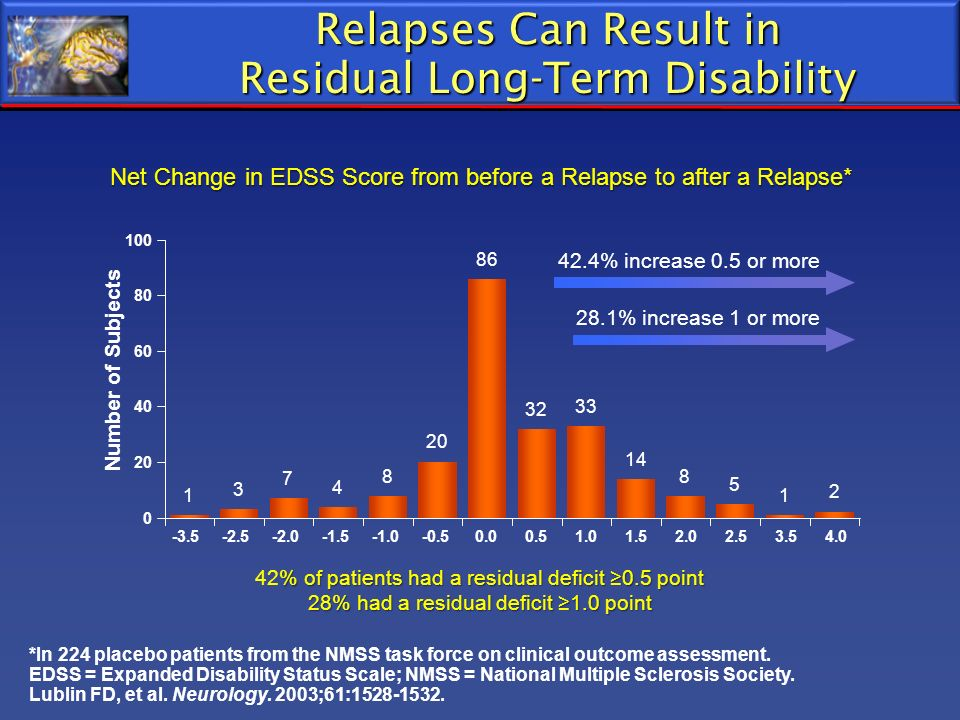 Relapses Can Result in Residual Long-Term Disability