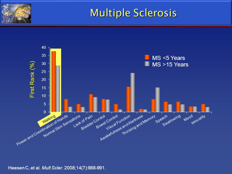 Multiple Sclerosis MS <5 Years MS >15 Years First Rank (%)