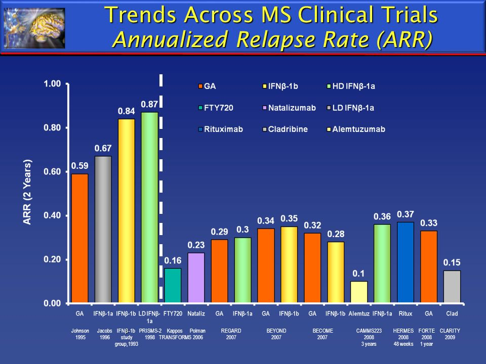 Trends Across MS Clinical Trials Annualized Relapse Rate (ARR)