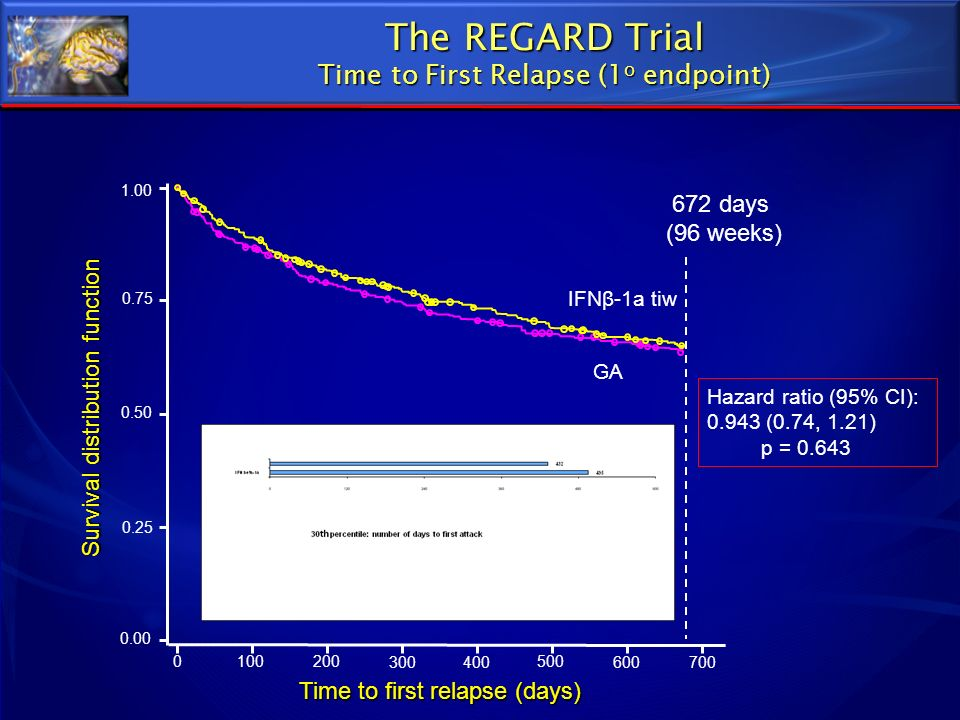 The REGARD Trial Time to First Relapse (1o endpoint)