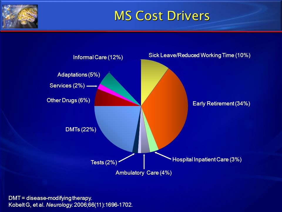 MS Cost Drivers Sick Leave/Reduced Working Time (10%)