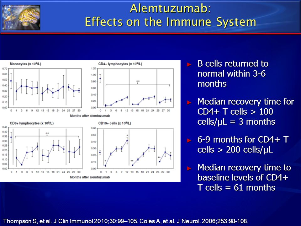 Alemtuzumab: Effects on the Immune System